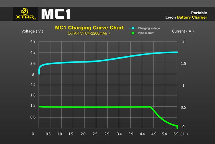 График заряда Xtar MC1