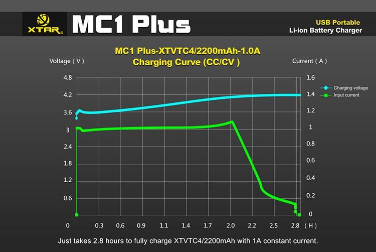 График заряда Xtar MC1 Plus